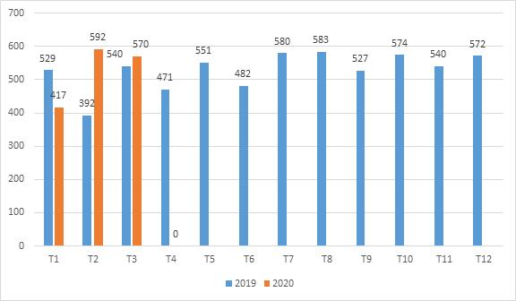 Nhập khẩu PVC thị trường Đài Loan tăng mạnh quý I