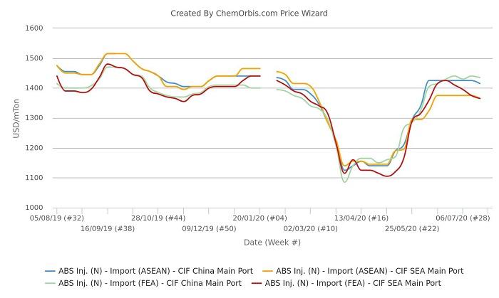 Nhu cầu thiếu thốn vượt xa sự thắt chặt trong nguồn cung thị trường ABS Châu Á