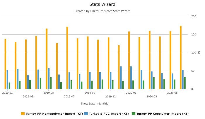  Số liệu thống kê: Thổ Nhĩ Kỳ Nhập khẩu polymer polymer nhập khẩu bất chấp đại dịch, đạt mức cao nhất mọi thời đại